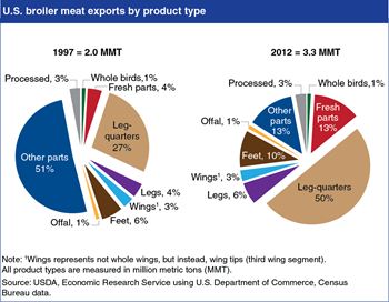Differences in consumer preferences shape exports of U.S. broiler meat