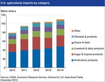 Horticultural products lead growth in U.S. agricultural imports