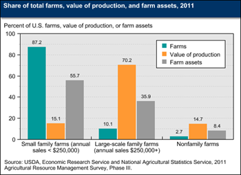 Editor's Pick 2013:<br>Small family farms account for most U.S. farms and a majority of farm assets