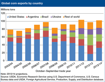 Editor's Pick 2013, #9:<br>United States has lost corn export market dominance