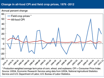 Editor's Pick 2013, #8:<br>Even large commodity price increases result in modest food price inflation