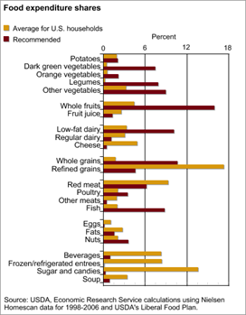Editor's Pick 2013, #3:<br>Americans' at-home food spending out of sync with dietary recommendations