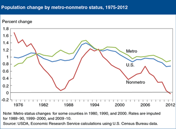 Editor's Pick 2013, #2:<br>Nonmetro areas declined in population, 2011-12, perhaps for the first time