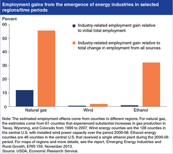 Emerging energy industries have had varied impacts on local employment in rural areas