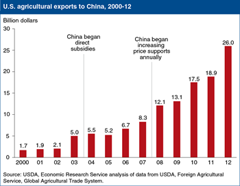 Editor's Pick 2013:<br>U.S. agricultural exports to China grow despite increases in China's domestic farm support