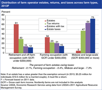 Farm estate taxes vary by type of family farm