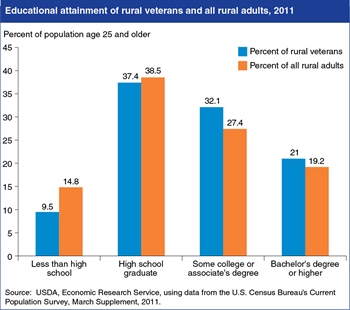 Rural veterans more likely to graduate from high school and obtain college degrees
