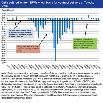 Contract changes improve convergence of futures and cash prices for soft red winter wheat