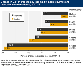 Incomes fell for U.S. families in all income groups between 2007 and 2012