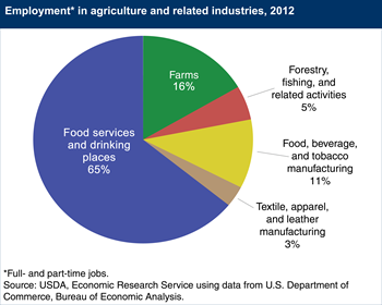 Agriculture and its related industries provide 9.2 percent of U.S. employment