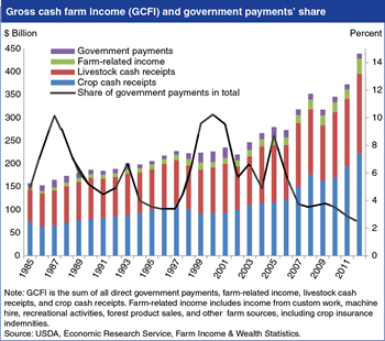 Direct government payments to producers as a share of gross cash farm income (GCFI) have fallen in recent years