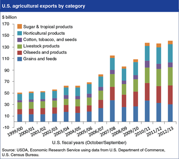 U.S. agricultural exports nearly tripled from 2000 to 2013
