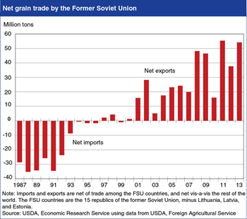 Net grain exports by the former Soviet Union continue to expand