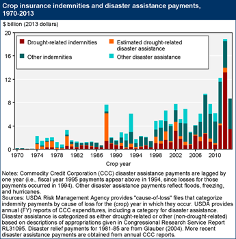 Crop insurance indemnities and disaster assistance payments reflect the impact of drought on crop farms