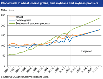 Soybeans and soybean products projected to lead growth in global bulk agricultural commodity trade