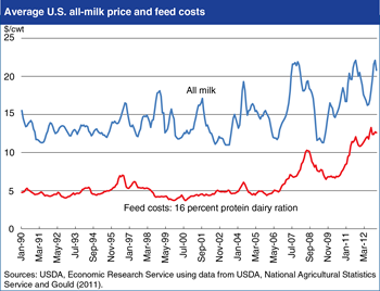 U.S. dairy producers have faced increasing price and feed cost volatility