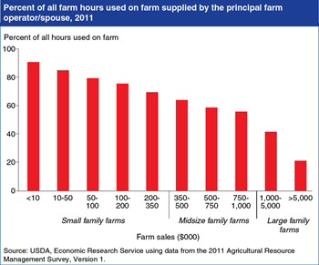 Principal operators and their spouses provide most of the labor used on small and mid-sized family farms