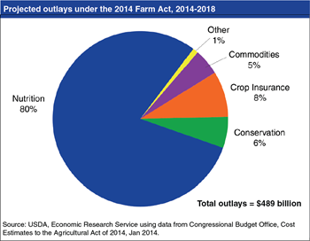 Nutrition programs projected to account for 80 percent of outlays under the Agricultural Act of 2014