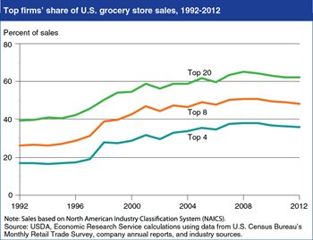 Composition of top U.S. food retailers changed between 2008 and 2012