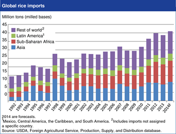 Global rice trade is projected to reach record high in 2014