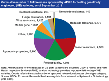 Genetically engineered (GE) crops incorporate a diverse set of traits