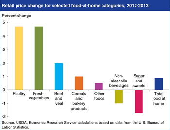 Retail prices for poultry and vegetables rose nearly 5 percent in 2013