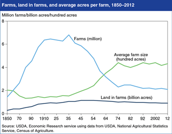 The 2012 Census of Agriculture finds slightly fewer U.S. farms