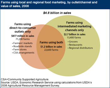 Local and regional food marketing channels find new support in the 2014 Farm Act