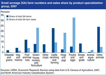 Small acreage farm numbers and sales differ by commodity specialization