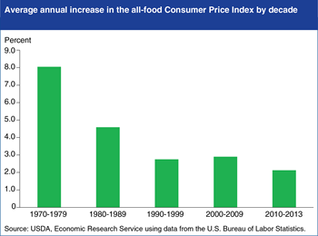 U.S. food price inflation has trended downward since the 1970s