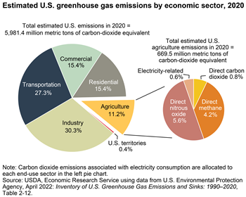 Agriculture accounted for 10 percent of U.S. greenhouse gas emissions in 2017