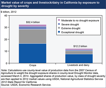 Drought affects California agriculture, irrigation water deliveries a growing concern
