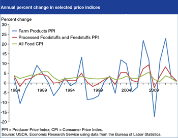 Processing and marketing costs lessen volatility of retail food prices