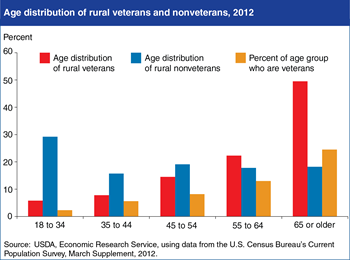 On average, rural veterans are older than nonveterans