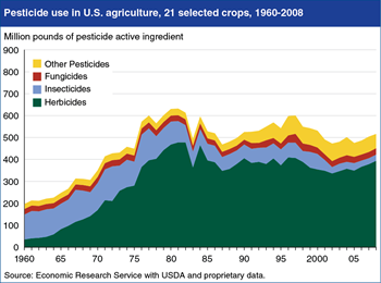 Pesticide composition and use has changed over past five decades
