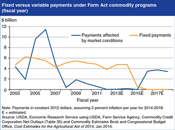 New Farm Act links commodity program payments to market conditions