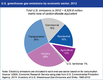 Agriculture's greenhouse gas emissions disproportionately high relative to share of economy