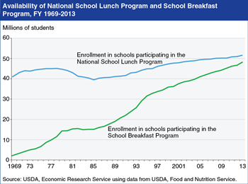 Difference in availability of USDA school lunches and breakfasts narrows