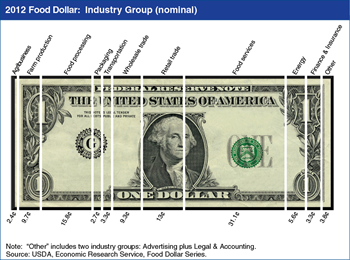 Three post-farm industry groups account for about 60 cents of the U.S. food dollar