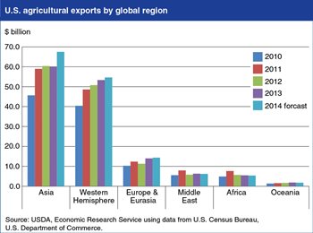 Asia and Western Hemisphere propel growth in U.S. agricultural exports