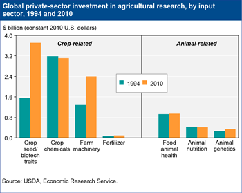 Global private-sector agricultural research increasing for crop seeds & biotechnology