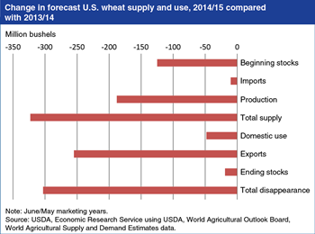 U.S. wheat supplies to tighten in 2014/15