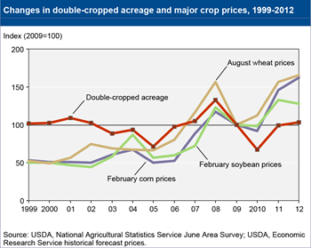 Changes in U.S. double-cropped acreage roughly mirror commodity prices