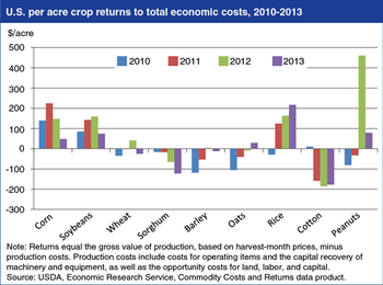 Mixed picture for recent returns to production of U.S. field crops