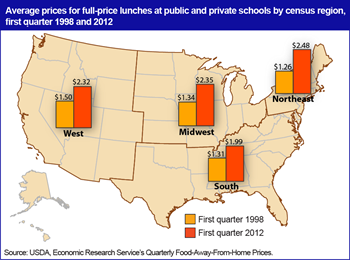 School lunch prices increased the most in the Northeast from 1998 to 2012