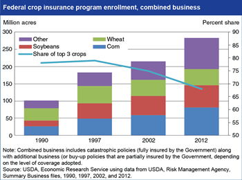 Coverage of Federal crop insurance programs is expanding