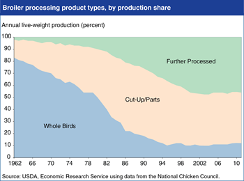 Processed products dominate U.S. broiler production