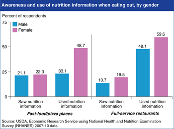 Women more likely than men to use nutrition information when eating out