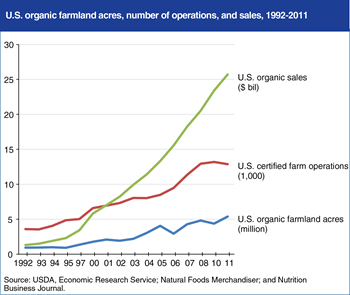 Increasing U.S. organic food sales encourage growth in organic farming