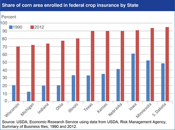 Changes in U.S. corn area enrolled in crop insurance vary by state